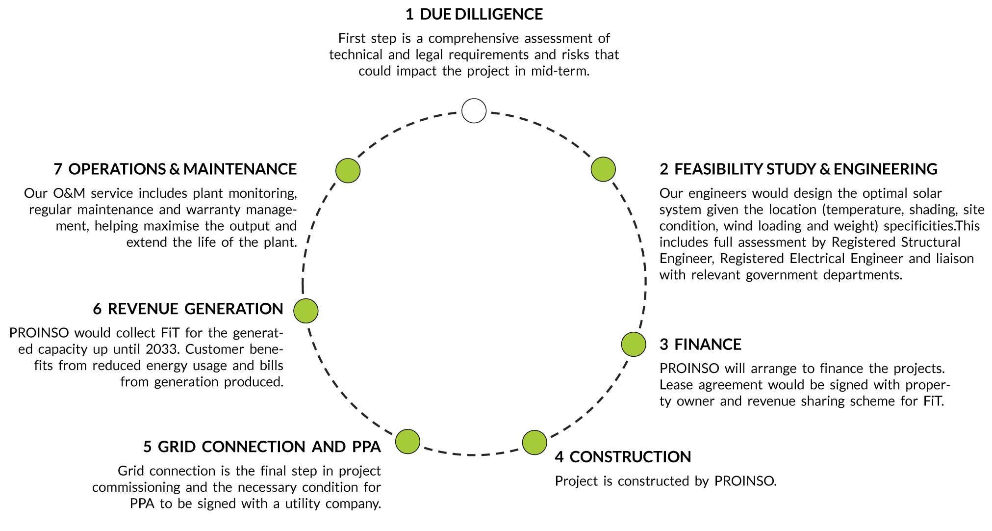 project-development-steps